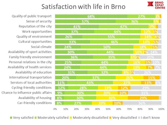 Satisfaction with life in Brno