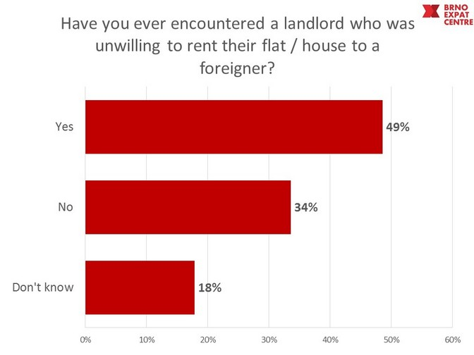 Lanlord unwilling to rent to a foreigner