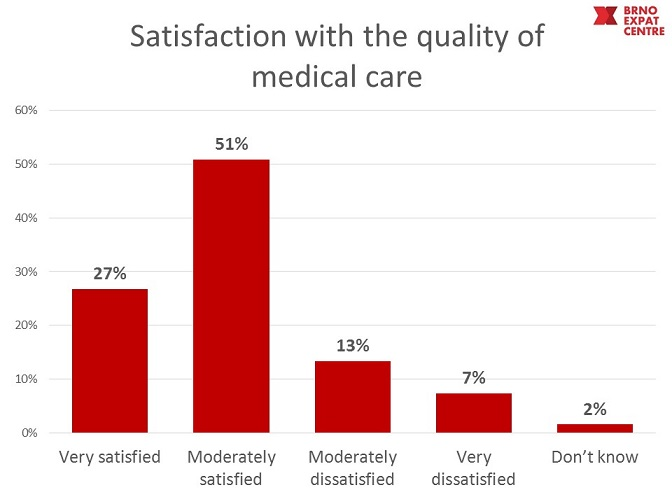 satisfaction with medical care in Brno