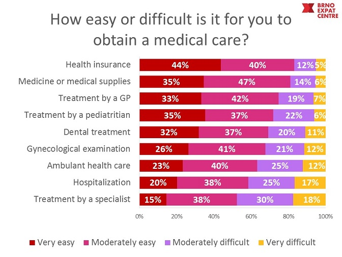accessibility of medical care Brno