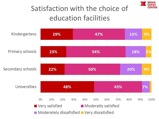 availability of education facilities in Brno