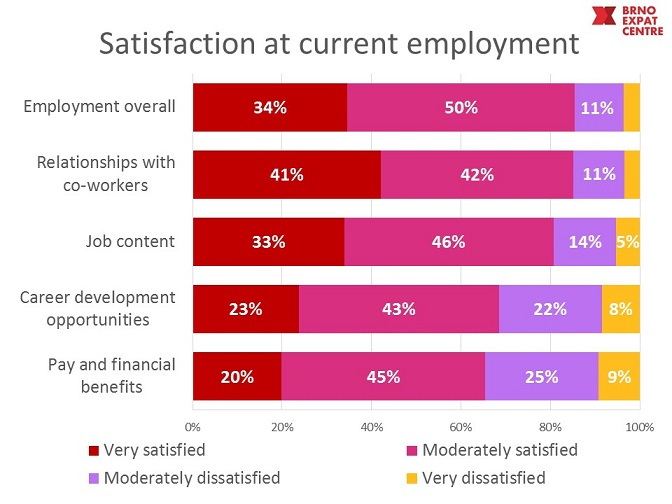 satisfaction with employer Brno