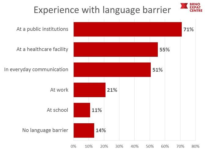 language barrier Brno